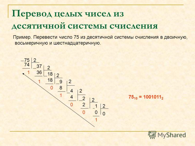 Перевод целых чисел из десятичной системы счисления Пример. Перевести число 75 из десятичной системы счисления в двоичную, восьмеричную и шестнадцатеричную. 752 74 1 37 2 36 1 18 2 0 9 2 8 1 42 4 0 2 2 2 0 21 0 0 1 75 10 = 1001011 2