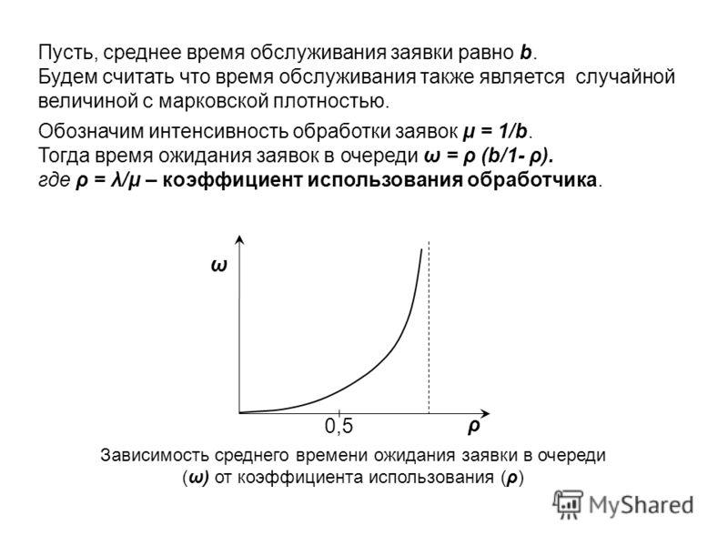 Пусть, среднее время обслуживания заявки равно b. Будем считать что время обслуживания также является случайной величиной с марковской плотностью. Обозначим интенсивность обработки заявок μ = 1/b. Тогда время ожидания заявок в очереди ω = ρ (b/1- ρ).