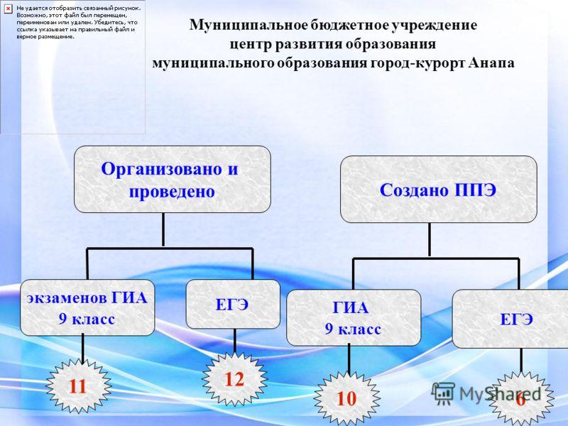 Организовано и проведено экзаменов ГИА 9 класс ЕГЭ 11 12 Создано ППЭ ГИА 9 класс ЕГЭ 106
