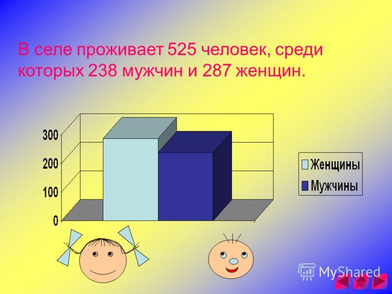 В селе проживает 525 человек, среди которых 238 мужчин и 287 женщин.