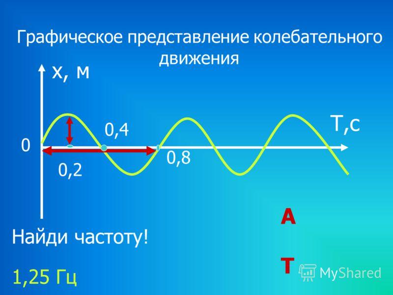 Графическое представление колебательного движения х, м Т,с Т А 0 0,4 0,8 0,2 Найди частоту! 1,25 Гц