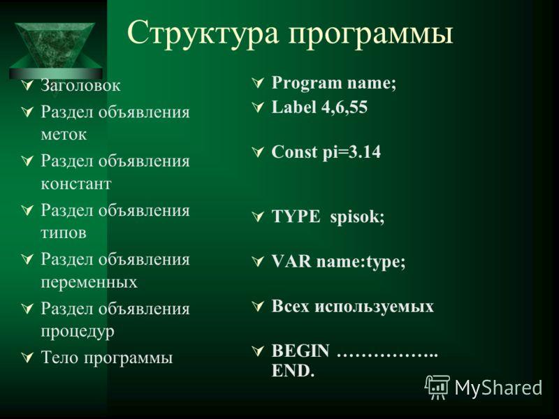 Структура программы Заголовок Раздел объявления меток Раздел объявления констант Раздел объявления типов Раздел объявления переменных Раздел объявления процедур Тело программы Program name; Label 4,6,55 Const pi=3.14 TYPE spisok; VAR name:type; Всех