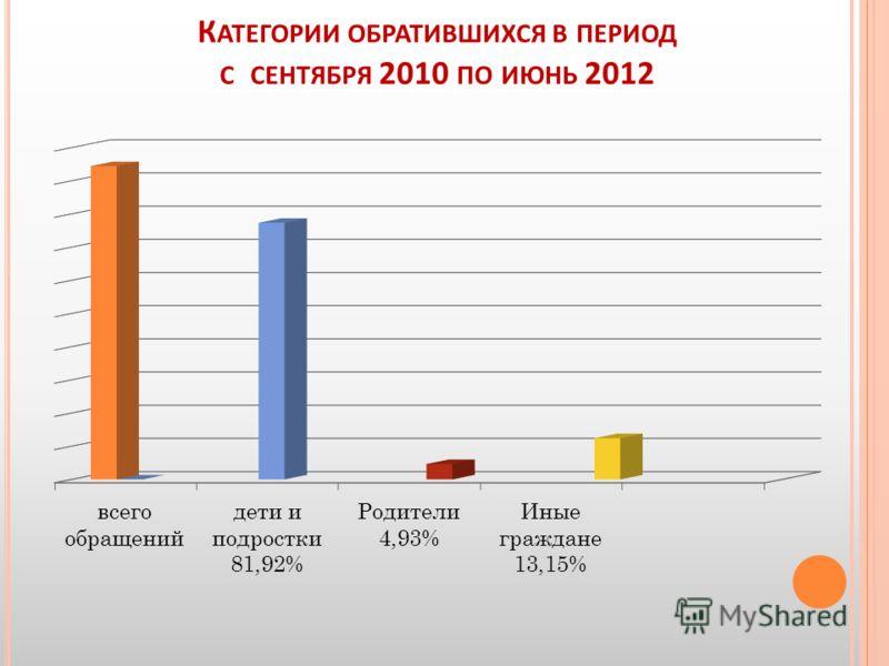 К АТЕГОРИИ ОБРАТИВШИХСЯ В ПЕРИОД С СЕНТЯБРЯ 2010 ПО ИЮНЬ 2012
