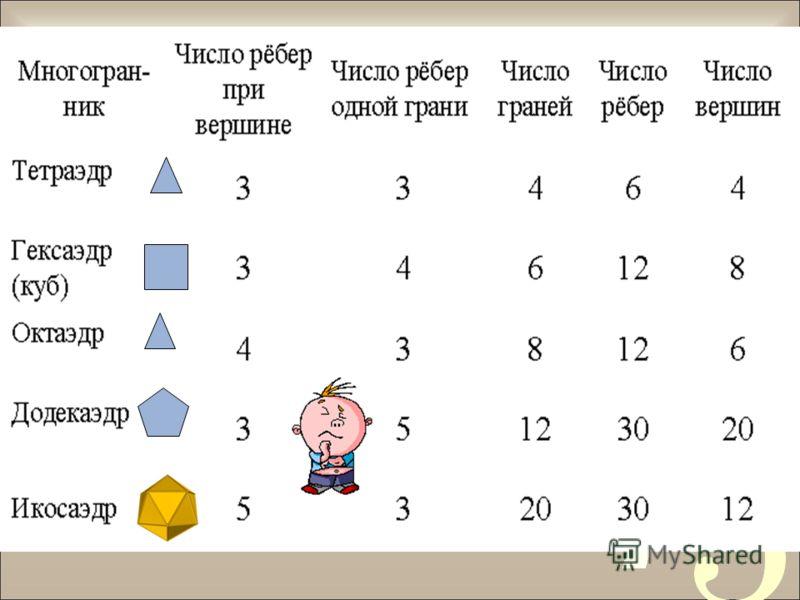 Число вершин минус число ребер плюс число граней равно двум. Теорема Эйлера В – Р + Г = 2