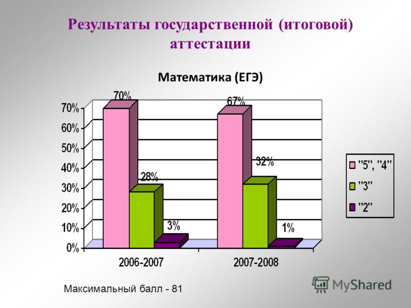 Результаты государственной (итоговой) аттестации Математика (ЕГЭ) Максимальный балл - 81
