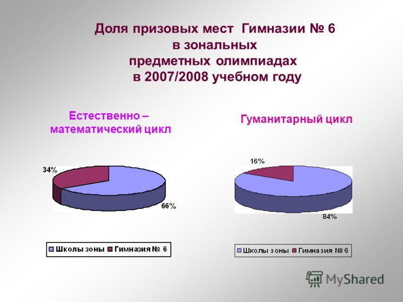 Доля призовых мест Гимназии 6 в зональных предметных олимпиадах в 2007/2008 учебном году Естественно – математический цикл Гуманитарный цикл