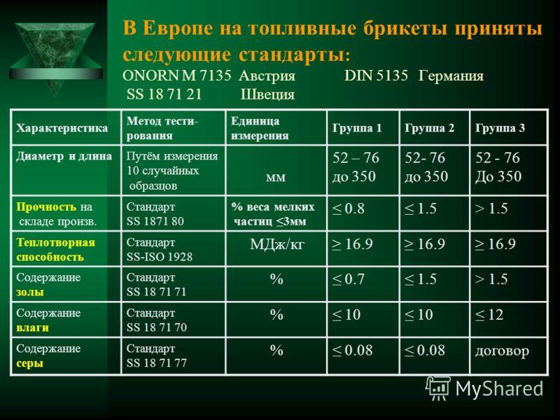 В Европе на топливные брикеты приняты следующие стандарты : ОNORN M 7135 Австрия DIN 5135 Германия SS 18 71 21 Швеция Характеристика Метод тести- рования Единица измерения Группа 1Группа 2Группа 3 Диаметр и длинаПутём измерения 10 случайных образцов