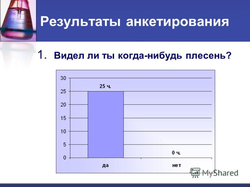 Результаты анкетирования 1. Видел ли ты когда-нибудь плесень?