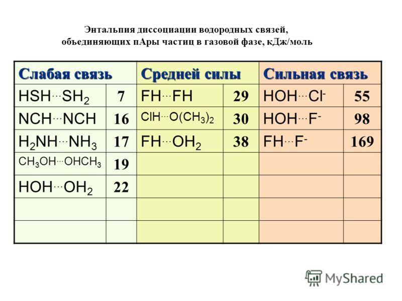 Слабая связь Средней силы Сильная связь HSH … SH 2 7 FH … FH 29 HOH … Cl - 55 NCH … NCH 16 ClH … O(CH 3 ) 2 30 HOH … F - 98 H 2 NH … NH 3 17 FH … OH 2 38 FH … F - 169 CH 3 OH … OHCH 3 19 HOH … OH 2 22 Энтальпия диссоциации водородных связей, объединя