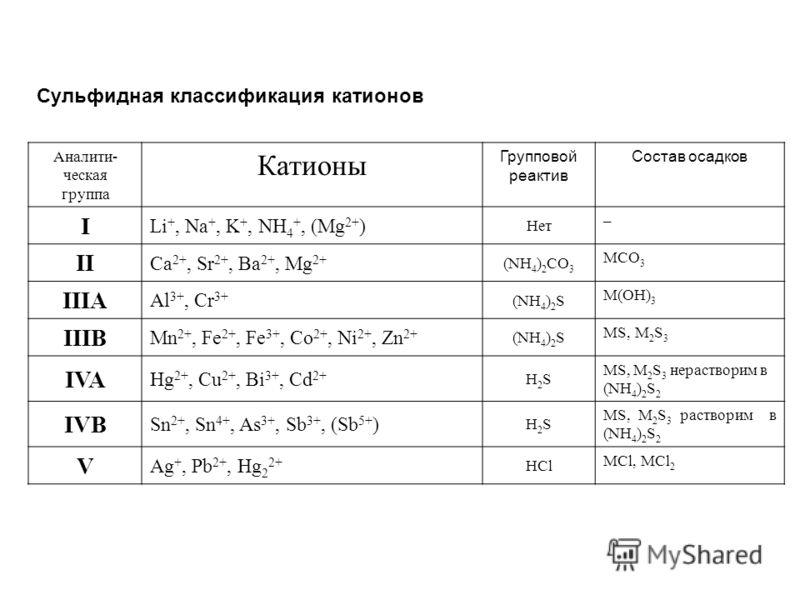 Аналити- ческая группа Катионы Групповой реактив Состав осадков I Li +, Na +, K +, NH 4 +, (Mg 2+ ) Нет – II Ca 2+, Sr 2+, Ba 2+, Mg 2+ (NH 4 ) 2 CO 3 MCO 3 IIIA Al 3+, Cr 3+ (NH 4 ) 2 S M(OH) 3 IIIB Mn 2+, Fe 2+, Fe 3+, Co 2+, Ni 2+, Zn 2+ (NH 4 ) 2