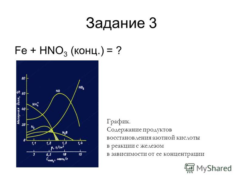 Задание 3 Fe + HNO 3 (конц.) = ? График. Содержание продуктов восстановления азотной кислоты в реакции с железом в зависимости от ее концентрации