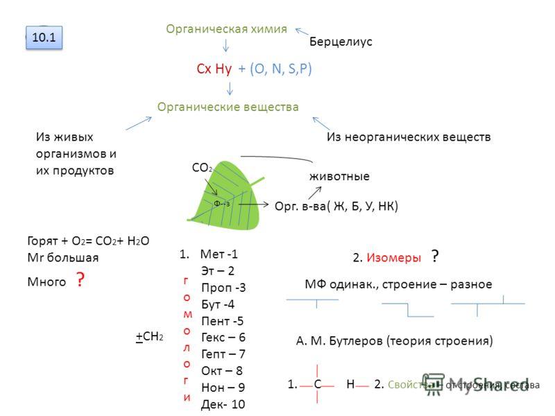 10.1 Органическая химия Сx Нy + (O, N, S,P) Органические вещества Берцелиус Из живых организмов и их продуктов Из неорганических веществ СО 2 Ф--з Орг. в-ва( Ж, Б, У, НК) животные Горят + О 2 = СО 2 + Н 2 О Мr большая Много ? 1.Мет -1 Эт – 2 Проп -3