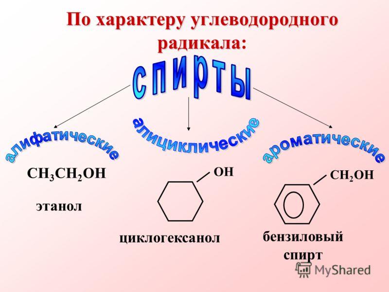 По характеру углеводородного радикала По характеру углеводородного радикала: ОН СН 3 СН 2 ОН СН 2 ОН циклогексанол бензиловый спирт этанол