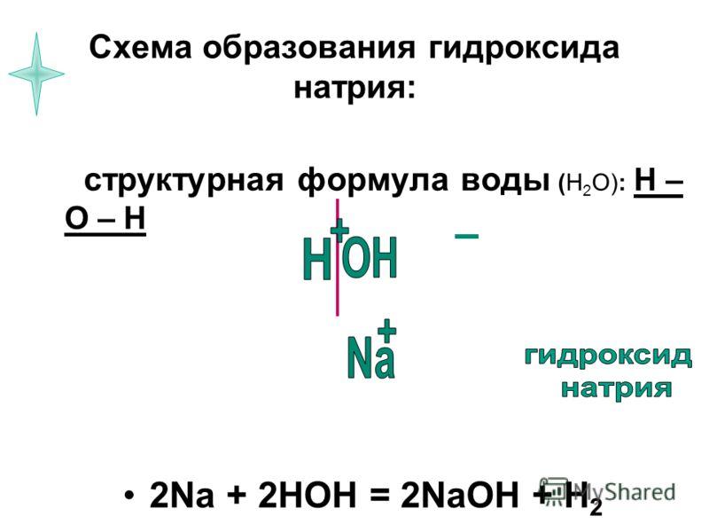 Схема образования гидроксида натрия: структурная формула воды (Н 2 О): Н – О – Н 2Na + 2HOH = 2NaOH + H 2