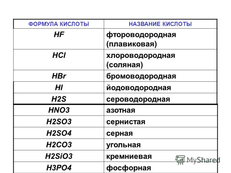 ФОРМУЛА КИСЛОТЫНАЗВАНИЕ КИСЛОТЫ HFфтороводородная (плавиковая) HClхлороводородная (соляная) HBrбромоводородная HIйодоводородная H2Sсероводородная HNO3азотная H2SO3сернистая H2SO4серная H2CO3угольная H2SiO3кремниевая H3PO4фосфорная