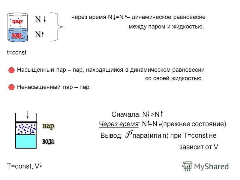 через время N =N – динамическое равновесие между паром и жидкостью. t=const Насыщенный пар – пар, находящийся в динамическом равновесии со своей жидкостью. Ненасыщенный пар – пар, Сначала: N >N Через время: N =N (прежнее состояние) Вывод: P пара(или
