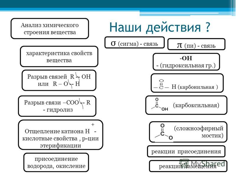 Анализ химического строения вещества σ (сигма) - связь π (пи) - связь Наши действия ? -ОН - (гидроксильная гр.) Н (карбонильная ) (карбоксильная) (сложноэфирный мостик) + Отщепление катиона Н - кислотные свойства, р-ции этерификации присоединение вод