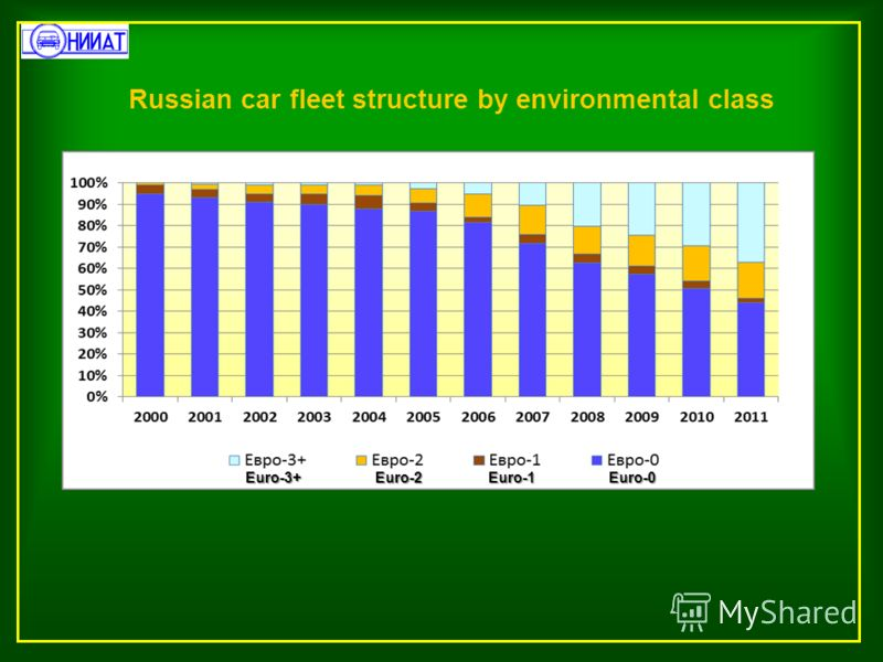Russian car fleet structure by environmental class Euro-3+ Euro-2 Euro-1 Euro-0 Euro-3+ Euro-2 Euro-1 Euro-0