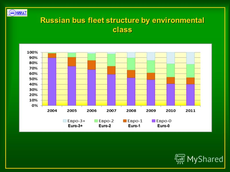 Russian bus fleet structure by environmental class Euro-3+ Euro-2 Euro-1 Euro-0 Euro-3+ Euro-2 Euro-1 Euro-0