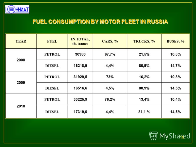 19 FUEL CONSUMPTION BY MOTOR FLEET IN RUSSIA