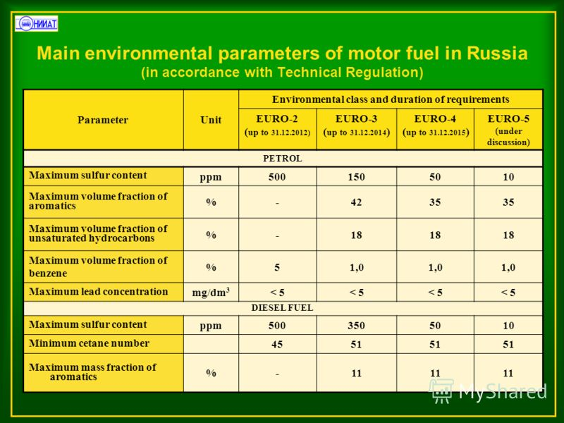 Main environmental parameters of motor fuel in Russia (in accordance with Technical Regulation) ParameterUnit Environmental class and duration of requirements EURO-2 ( up to 31.12.2012) EURO-3 ( up to 31.12.2014 ) EURO-4 ( up to 31.12.2015 ) EURO-5 (