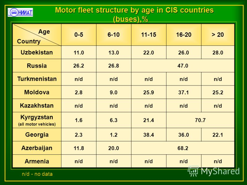 Motor fleet structure by age in CIS countries (buses),% 0-56-1011-1516-20> 20 Uzbekistan 11.013.022.026.028.0 Russia 26.226.847.0 Turkmenistan n/d Moldova 2.89.025.937.125.2 Kazakhstan n/d Kyrgyzstan (all motor vehicles) 1.66.321.470.7 Georgia 2.31.2