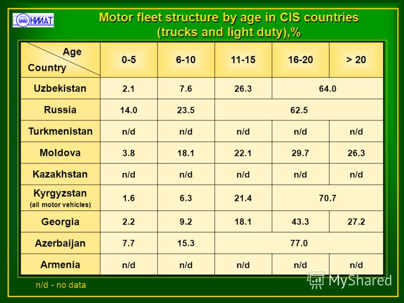 Motor fleet structure by age in CIS countries (trucks and light duty),% 0-56-1011-1516-20> 20 Uzbekistan 2.17.626.364.0 Russia 14.023.562.5 Turkmenistan n/d Moldova 3.818.122.129.726.3 Kazakhstan n/d Kyrgyzstan (all motor vehicles) 1.66.321.470.7 Geo