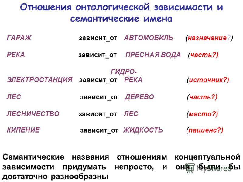 Отношения онтологической зависимости и семантические имена ГАРАЖ зависит_от АВТОМОБИЛЬ (назначение?) РЕКА зависит_от ПРЕСНАЯ ВОДА (часть?) ГИДРО- ЭЛЕКТРОСТАНЦИЯ зависит_от РЕКА (источник?) ЛЕС зависит_от ДЕРЕВО (часть?) ЛЕСНИЧЕСТВО зависит_от ЛЕС (ме