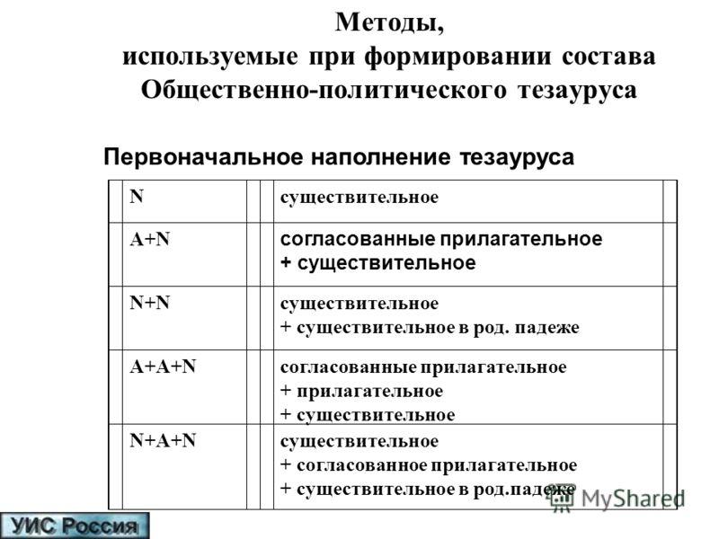 Методы, используемые при формировании состава Общественно-политического тезауруса Первоначальное наполнение тезауруса Nсуществительное A+NA+N согласованные прилагательное + существительное N+NN+Nсуществительное + существительное в род. падеже A+A+Nсо