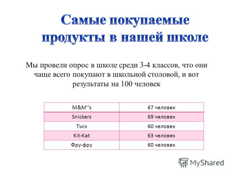 Мы провели опрос в школе среди 3-4 классов, что они чаще всего покупают в школьной столовой, и вот результаты на 100 человек M&Ms67 человек Snickers69 человек Twix60 человек Kit-Kat63 человек Фру-фру60 человек