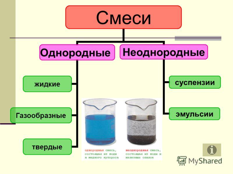 Смеси Однородные жидкие Газообразные твердые Неоднородные суспензии эмульсии