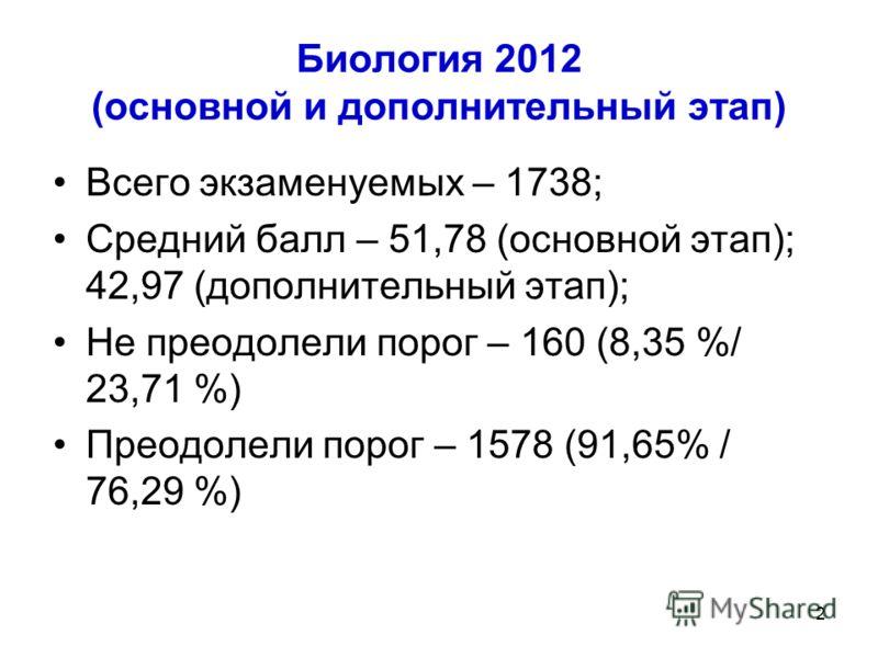 Биология 2012 (основной и дополнительный этап) Всего экзаменуемых – 1738; Средний балл – 51,78 (основной этап); 42,97 (дополнительный этап); Не преодолели порог – 160 (8,35 %/ 23,71 %) Преодолели порог – 1578 (91,65% / 76,29 %) 2
