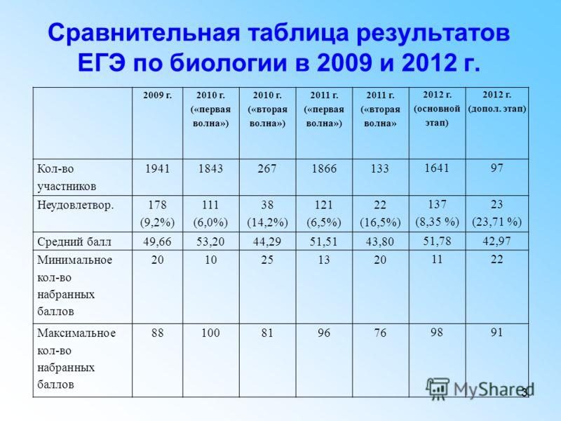 3 Сравнительная таблица результатов ЕГЭ по биологии в 2009 и 2012 г. 2009 г. 2010 г. («первая волна») 2010 г. («вторая волна») 2011 г. («первая волна») 2011 г. («вторая волна» 2012 г. (основной этап) 2012 г. (допол. этап) Кол-во участников 1941184326