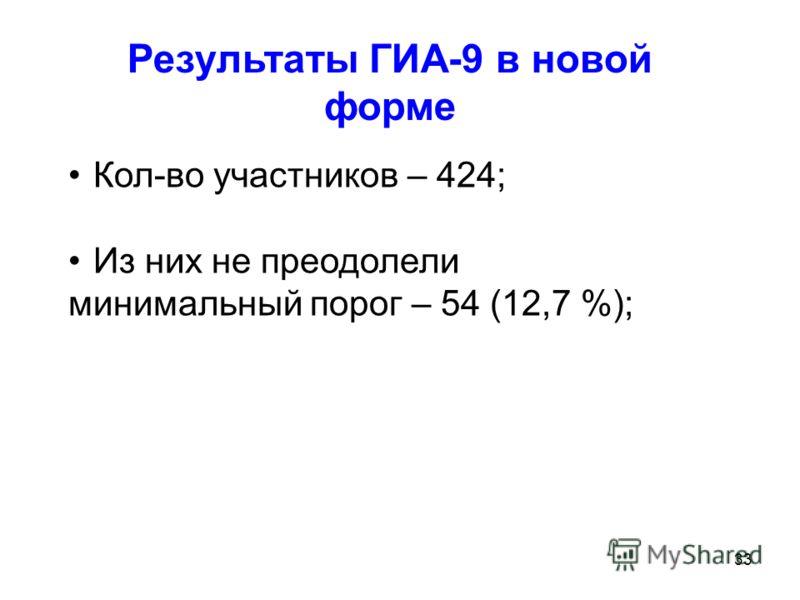 33 Результаты ГИА-9 в новой форме Кол-во участников – 424; Из них не преодолели минимальный порог – 54 (12,7 %);