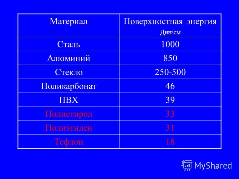 15 МатериалПоверхностная энергия Дин/см Сталь1000 Алюминий850 Стекло250-500 Поликарбонат46 ПВХ39 Полистирол33 Полиэтилен31 Тефлон18