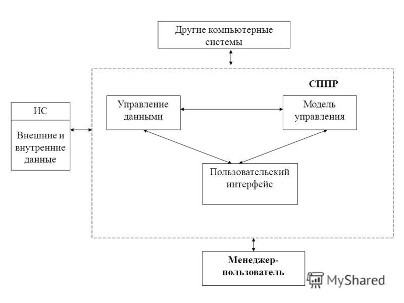 Модель управления Управление данными Пользовательский интерфейс СППР Менеджер- пользователь ИС Внешние и внутренние данные Другие компьютерные системы