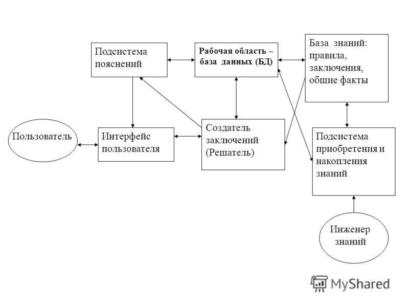 Подсистема пояснений Рабочая область – база данных (БД) База знаний: правила, заключения, общие факты Подсистема приобретения и накопления знаний Создатель заключений (Решатель) Интерфейс пользователя Пользователь Инженер знаний