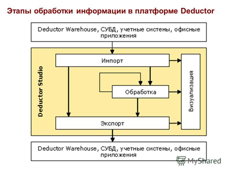 Этапы обработки информации в платформе Deductor