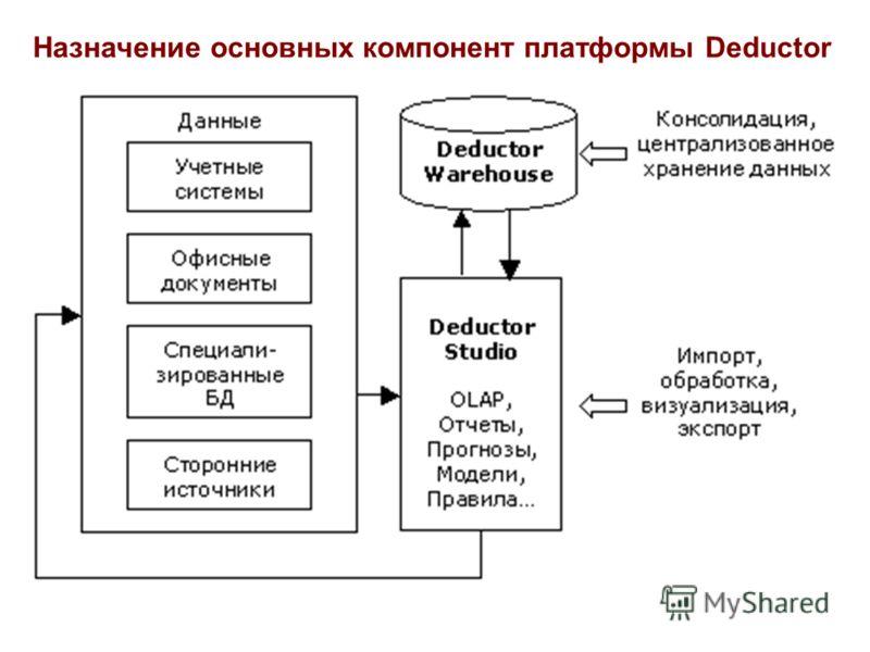 Назначение основных компонент платформы Deductor