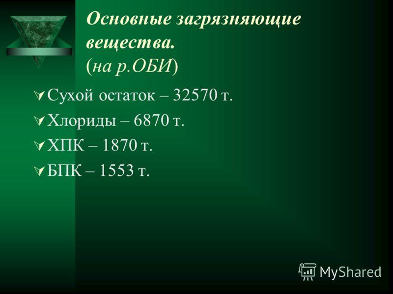 Структура сточных вод всего на Алтайском крае. Без очистки – 4,67 Недостаточно очищено – 21,77 Нормативно чистые (без очистки) – 146,78 Нормативно очищено – 100,74
