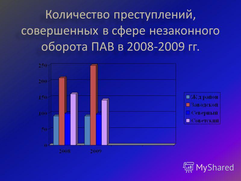 Количество преступлений, совершенных в сфере незаконного оборота ПАВ в 2008-2009 гг.