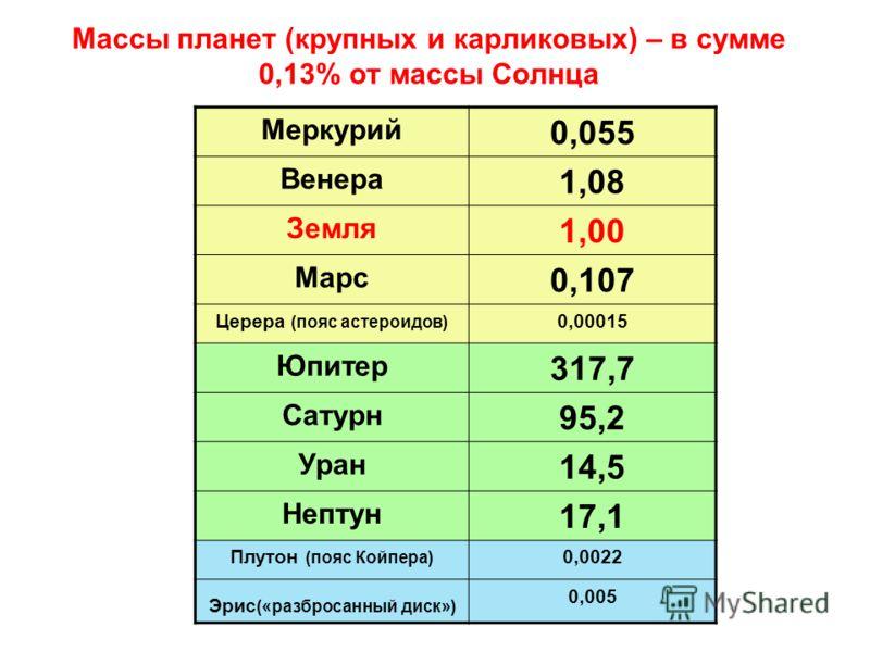 Массы планет (крупных и карликовых) – в сумме 0,13% от массы Солнца Меркурий 0,055 Венера 1,08 Земля 1,00 Марс 0,107 Церера (пояс астероидов) 0,00015 Юпитер 317,7 Сатурн 95,2 Уран 14,5 Нептун 17,1 Плутон (пояс Койпера) 0,0022 Эрис («разбросанный диск