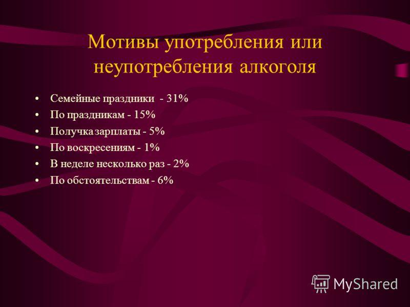 Мотивы употребления или неупотребления алкоголя Семейные праздники - 31% По праздникам - 15% Получка зарплаты - 5% По воскресениям - 1% В неделе несколько раз - 2% По обстоятельствам - 6%