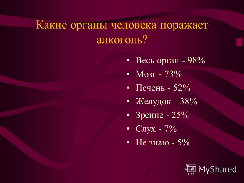 Какие органы человека поражает алкоголь? Весь орган - 98% Мозг - 73% Печень - 52% Желудок - 38% Зрение - 25% Слух - 7% Не знаю - 5%