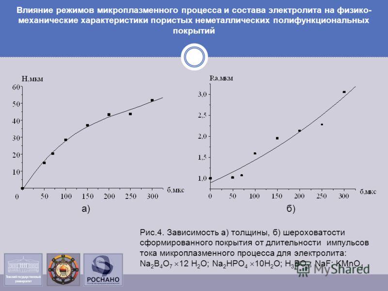 Влияние режимов микроплазменного процесса и состава электролита на физико- механические характеристики пористых неметаллических полифункциональных покрытий Рис.4. Зависимость а) толщины, б) шероховатости сформированного покрытия от длительности импул