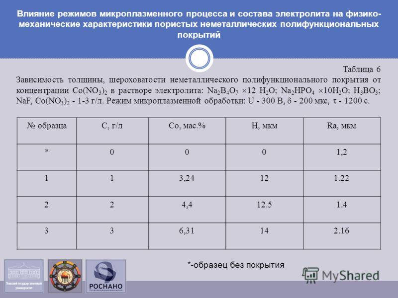 Таблица 6 Зависимость толщины, шероховатости неметаллического полифункционального покрытия от концентрации Co(NO 3 ) 2 в растворе электролита: Na 2 B 4 O 7 12 H 2 O; Na 2 HPO 4 10H 2 O; H 3 BO 3 ; NaF, Co(NO 3 ) 2 - 1-3 г/л. Режим микроплазменной обр