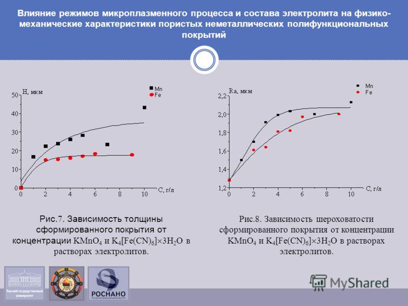 Рис. 7. Зависимость толщины сформированного покрытия от концентрации KMnO 4 и K 4 [Fe(CN) 6 ] 3H 2 O в растворах электролитов. Рис.8. Зависимость шероховатости сформированного покрытия от концентрации KMnO 4 и K 4 [Fe(CN) 6 ] 3H 2 O в растворах элект