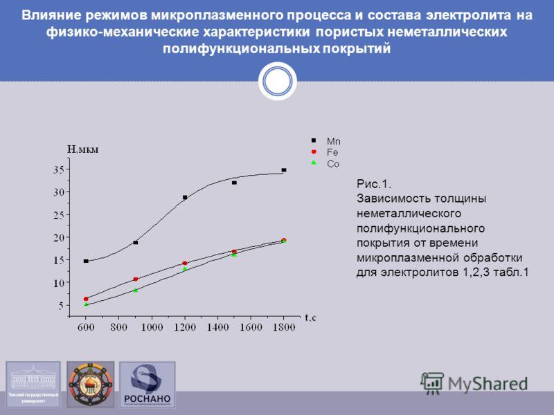 Влияние режимов микроплазменного процесса и состава электролита на физико-механические характеристики пористых неметаллических полифункциональных покрытий Рис.1. Зависимость толщины неметаллического полифункционального покрытия от времени микроплазме