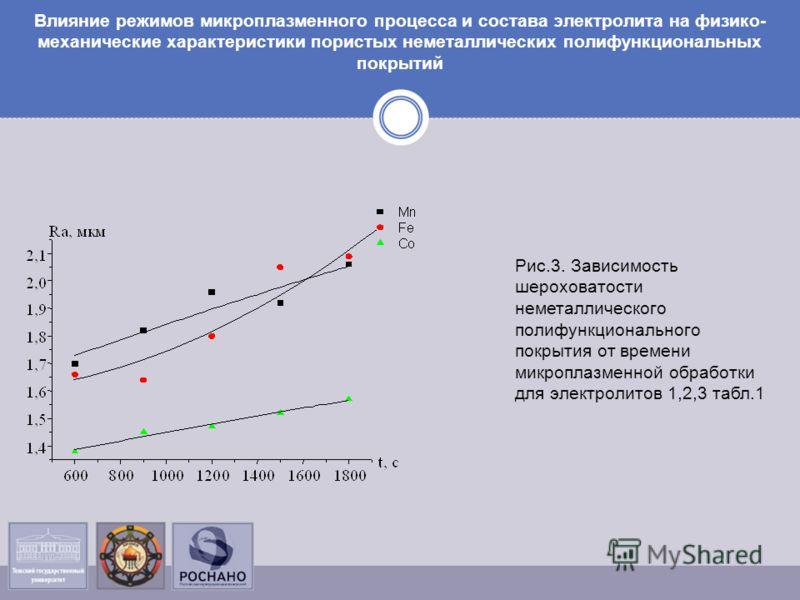 Влияние режимов микроплазменного процесса и состава электролита на физико- механические характеристики пористых неметаллических полифункциональных покрытий Рис.3. Зависимость шероховатости неметаллического полифункционального покрытия от времени микр