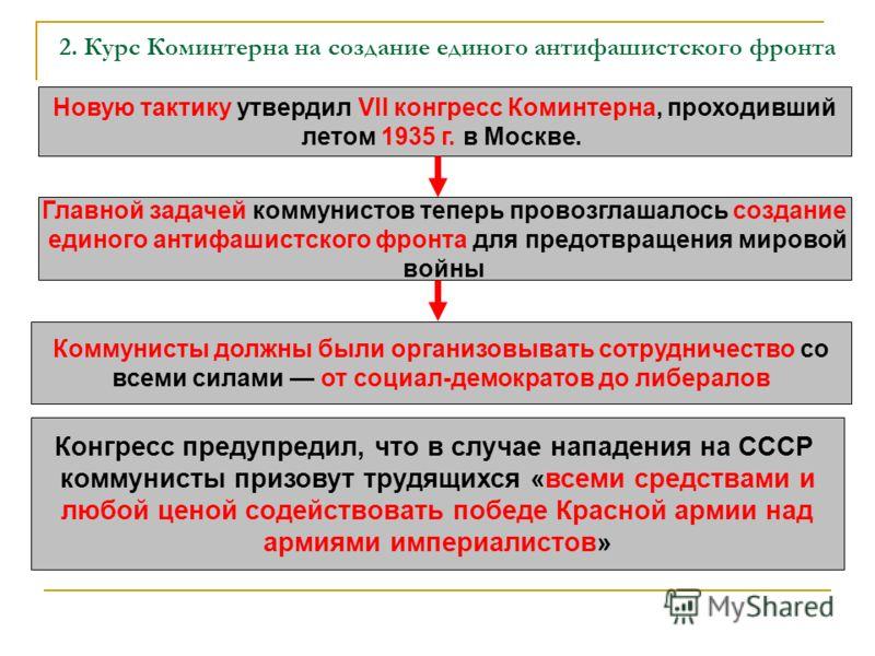 2. Курс Коминтерна на создание единого антифашистского фронта Новую тактику утвердил VII конгресс Коминтерна, проходивший летом 1935 г. в Москве. Главной задачей коммунистов теперь провозглашалось создание единого антифашистского фронта для предотвра